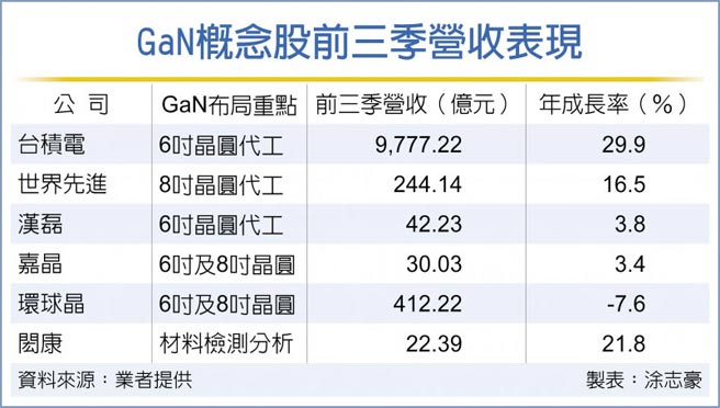 GaN概念股前三季營收表現