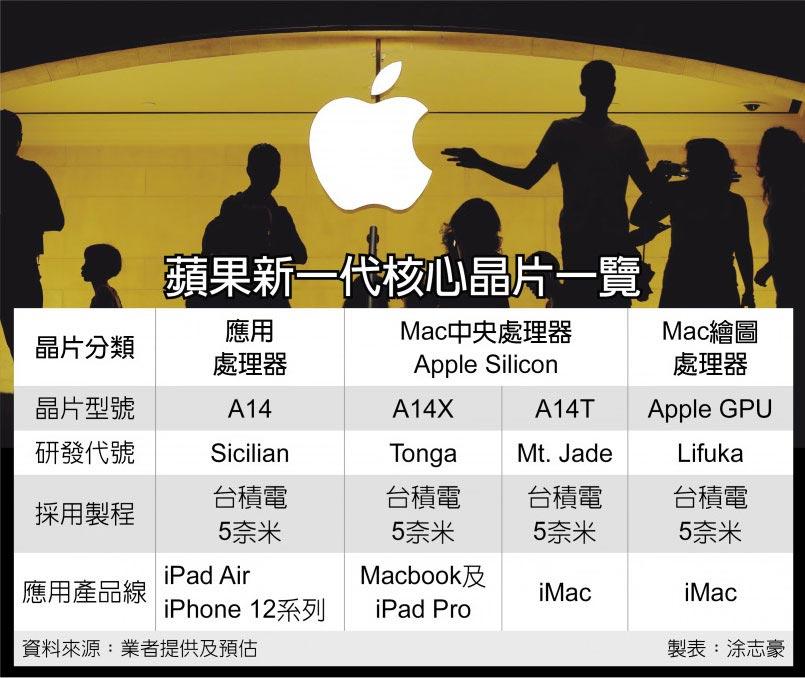 蘋果新一代核心晶片一覽