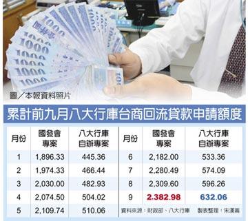 台商回流貸款 衝破3千億