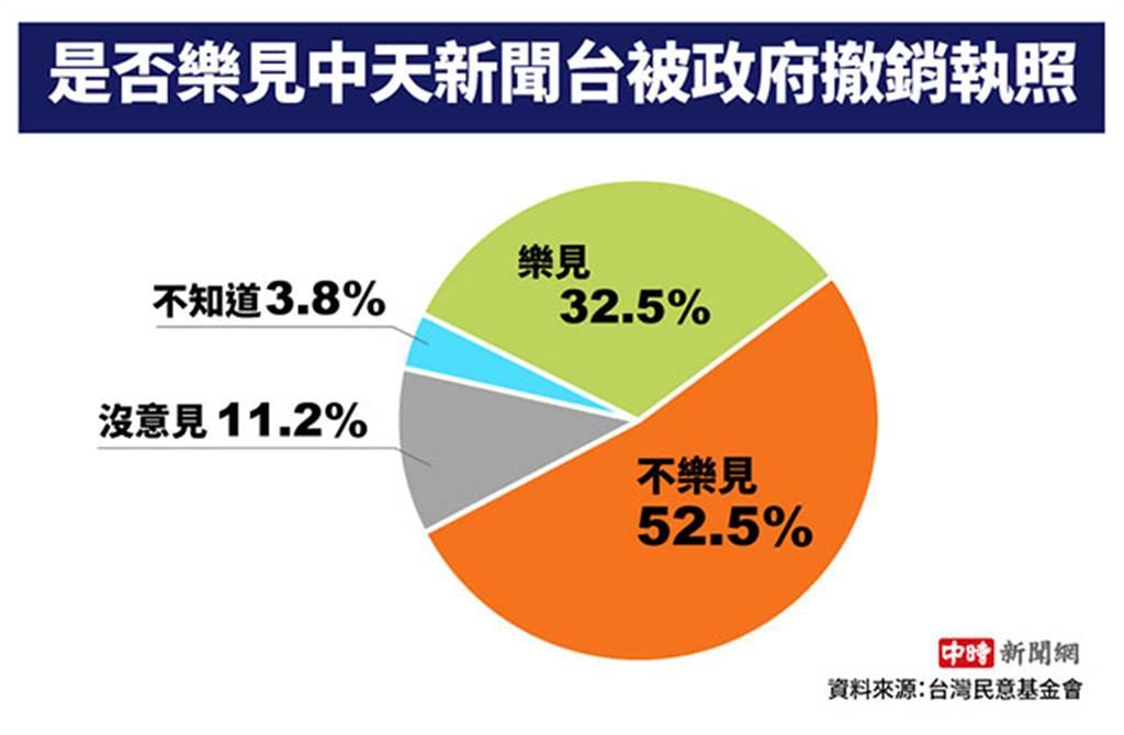 52.5%不樂見中天關台