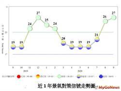 9月景氣燈號續呈綠燈,經濟趨穩