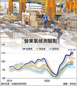 三大產業景氣 9月齊揚