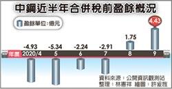本業轉盈 中鋼9月獲利4.43億