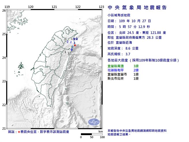 根據中央氣象局的地震報告,27日5時57分發生芮氏規模3.7的有感地震。(圖取自氣象局網頁)