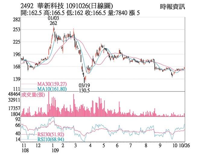 2492 華新科 1091026(日線圖)