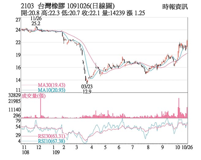 2103 台灣橡膠 1091026(日線圖)