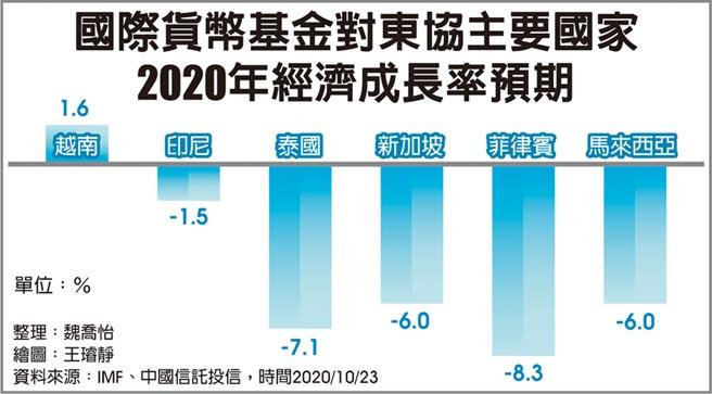 國際貨幣基金對東協主要國家2020年經濟成長率預期