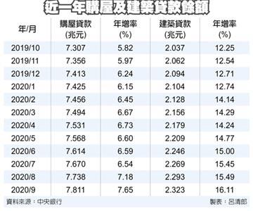 房市熱 房貸餘額年底衝8兆