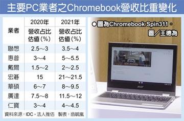 Chromebook出貨 Q3年增90%