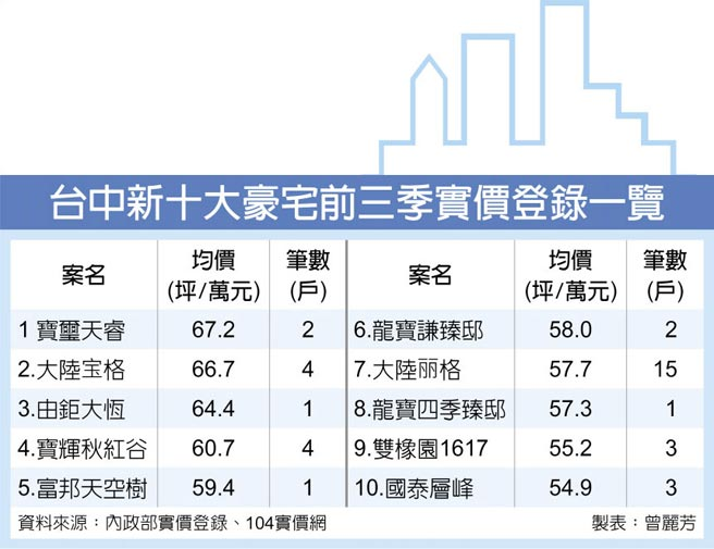 台中新十大豪宅前三季實價登錄一覽