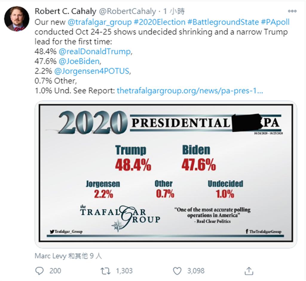 美國民調公司「Trafalgar Group(特拉法加公司)」創始人羅伯特·卡哈利(Robert Cahaly)於美國時間27日晚間推特公布最新民調,在10月24日至25日所做的民調顯示,有48.4%的美國民眾支持川普,47.6%的人支持拜登。網友表示,民調出現黃金交叉。(圖/翻攝自 推特)