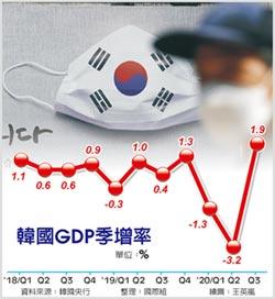韓出口勁揚 Q3經濟重返擴張