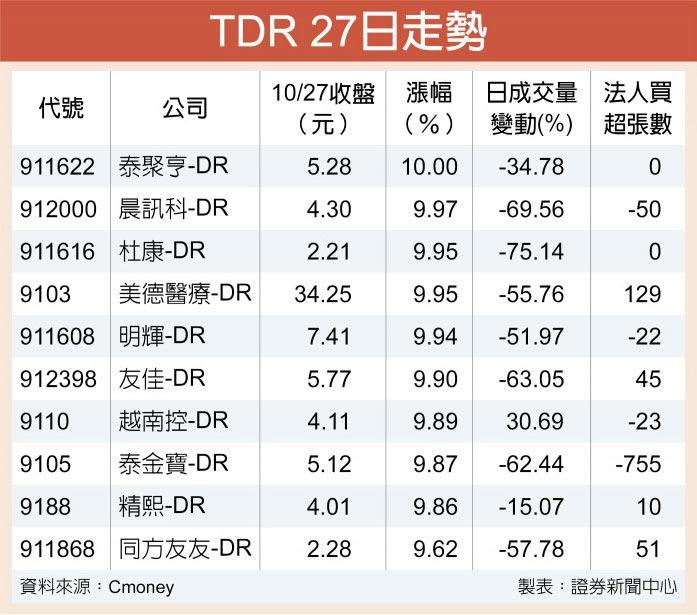 TDR 27日走勢