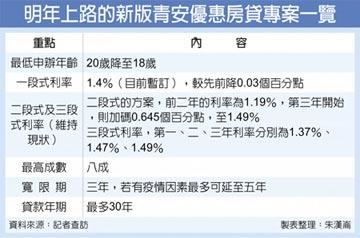 青安房貸18歲可辦 利率下修至1.4%
