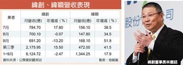 林憲銘:伺服器產業1年內不會下滑