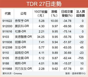TDR飆風再起 十檔收漲停