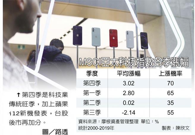 MSCI亞太科技指數各季漲幅  ↑第四季是科技業傳統旺季,加上蘋果i12新機發表,台股後市再加分。圖/路透