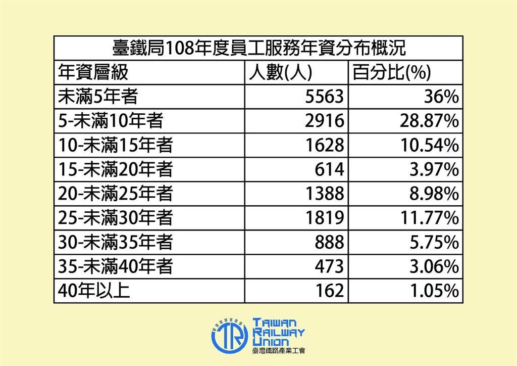 台鐵員工年資分佈概況。(台鐵產工提供)