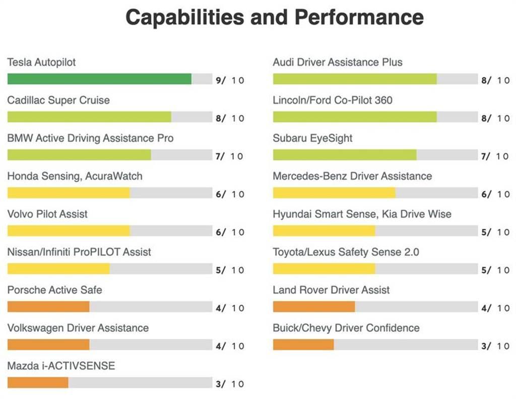 17車廠自動輔助駕駛大評比:特斯拉因少了「這功能」屈居第二,通用汽車反奪冠