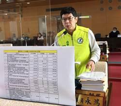 觀旅局預算被批浮濫增加5500萬 觀旅局:審慎依法行政執行