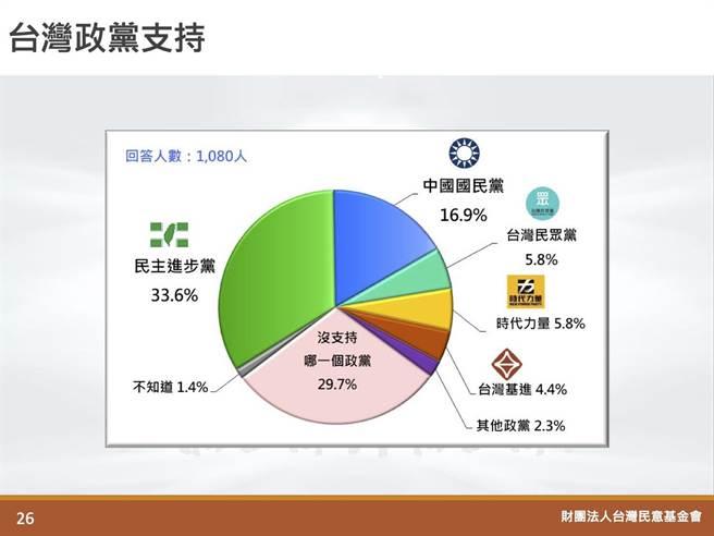 最新政黨支持度民調。(翻攝自財團法人台灣民意基金會網站)