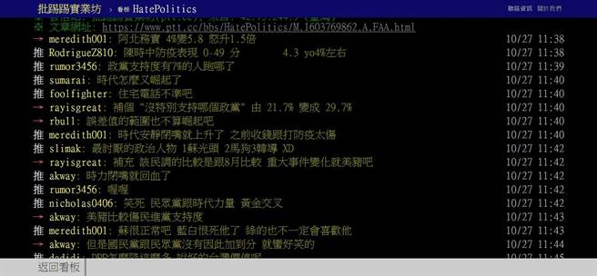 PTT網友討論政黨民調結果。(翻攝自PTT)