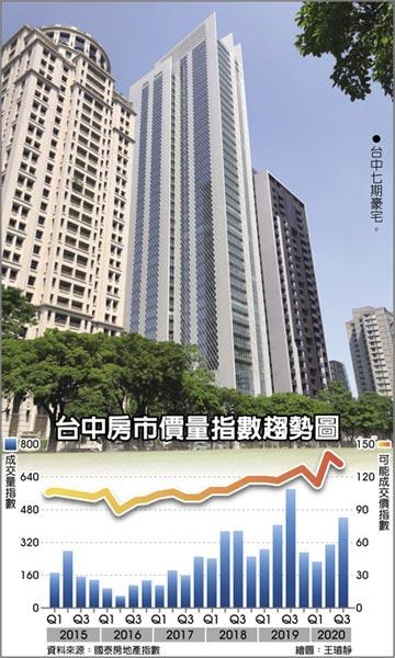 國泰指數:房市沒炒作中的熱