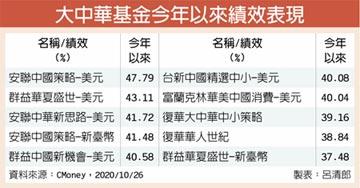 A股業績回暖 大中華基金有看頭