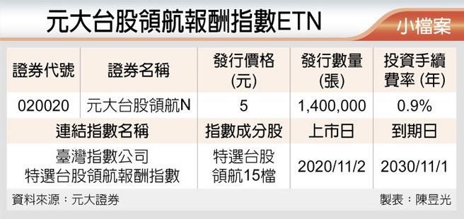 元大台股领航报酬指数ETN