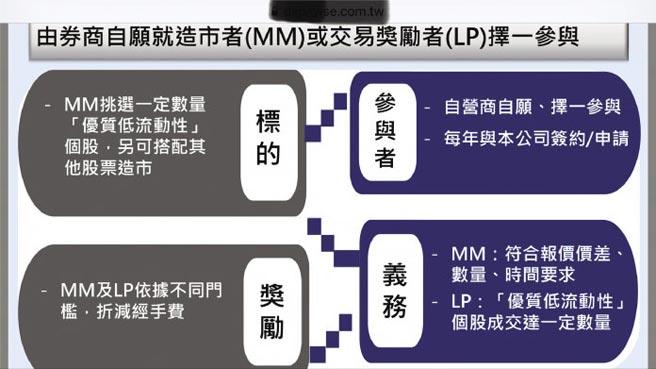 由券商自願就造市者(MM)或交易獎勵者(LP)擇一參與