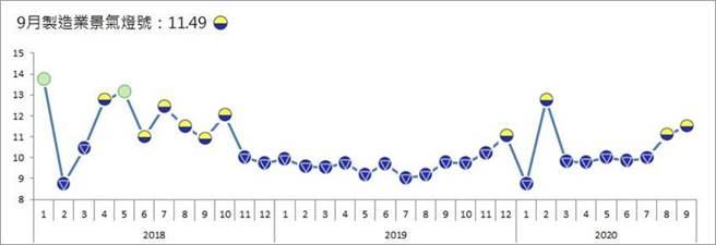 台經院製造業景氣燈號連續3個月走升,攀上今年第二高。圖/台經院提供