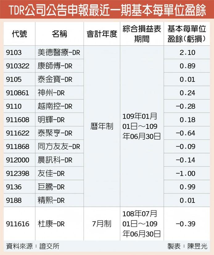 TDR公司公告申報最近一期基本每單位盈餘