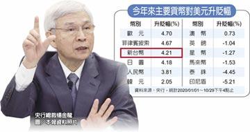 央行利率 估凍至2021年底