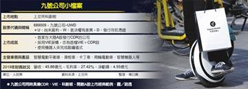 陸股CDR首秀 九號公司漲逾倍