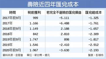 台幣太強 壽險匯兌成本突破2千億
