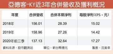 亞德客Q3每股賺8.16元 創新高