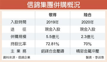 信錦2021營收 將重返百億