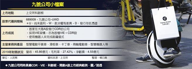 九號公司小檔案九號公司同時具備CDR、VIE、科創板,開創A股上市經典範例。圖/路透