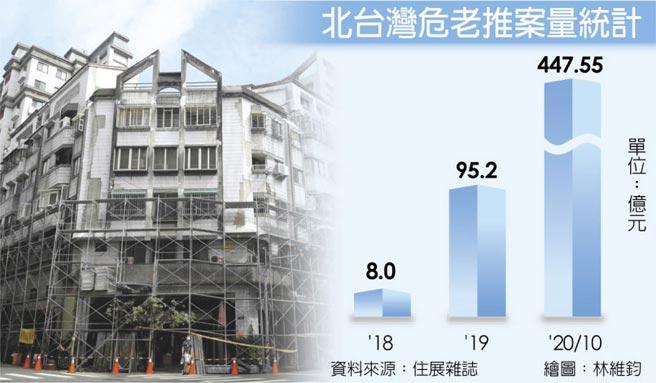 北台灣危老推案量統計