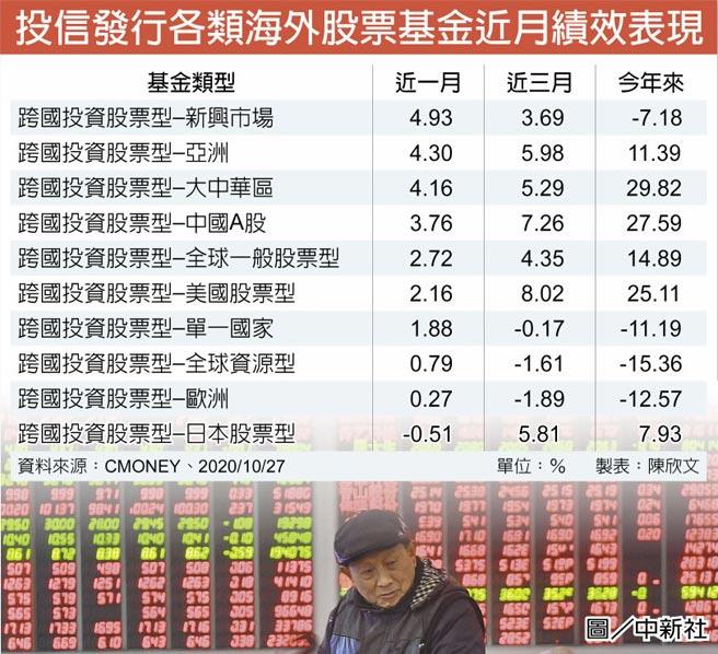 投信發行各類海外股票基金近月績效表現
