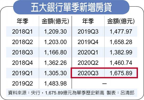 五大銀行單季新增房貸