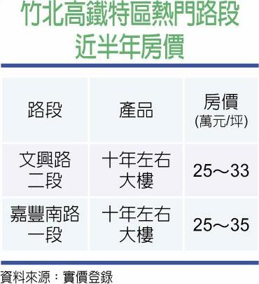 竹北高鐵特區熱門路段近半年房價
