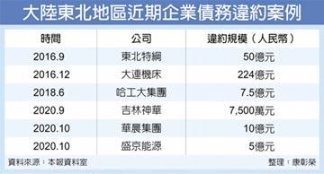 華晨汽車後 盛京能源也爆雷