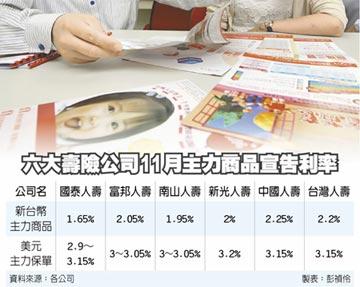 新台幣保單宣告2% 漸守不住