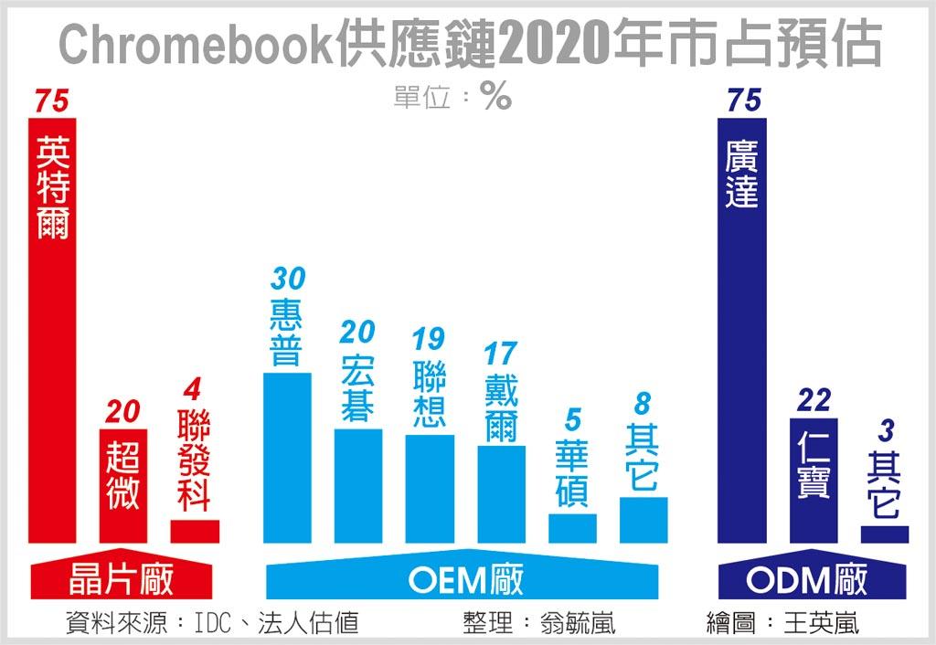 Chromebook供應鏈2020年市占預估