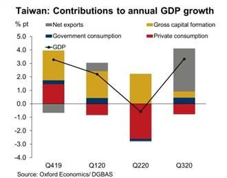 牛津上調2021年台灣經濟成長率至3%
