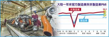 51.4 陸製造業PMI 連八月擴張
