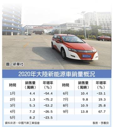 新能源車產業鏈 Q3逆轉勝