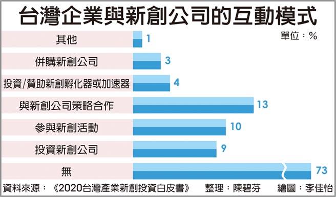 台灣企業與新創公司的互動模式