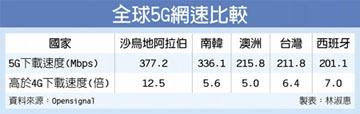 台灣5G下載速度 全球排名第四